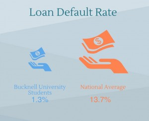 Loan Default Rate
