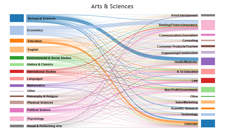 The Value of Liberal Arts Education: Career Paths Dashboard