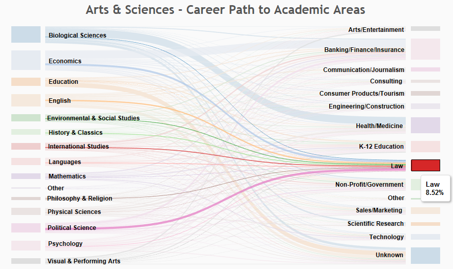 The Value of Liberal Arts Education: Career Paths Dashboard « DataBytes
