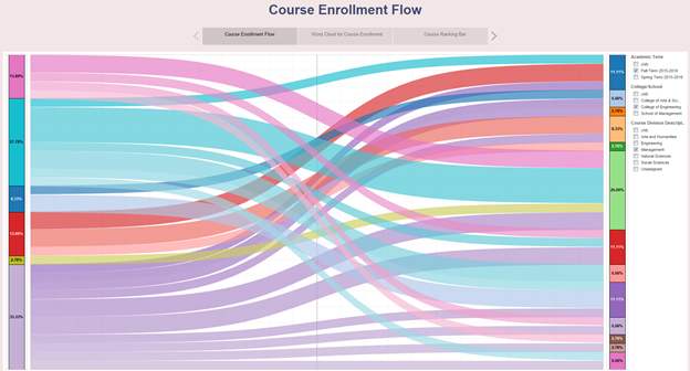 Course Enrollment Dashboard