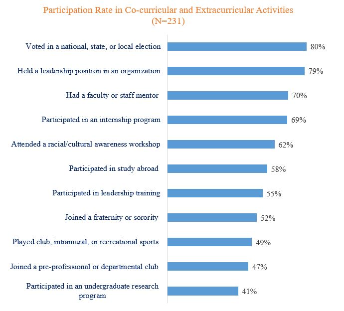 Participation in Co-curricular and Extracurricular Activities
